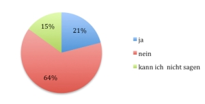 online_befragung